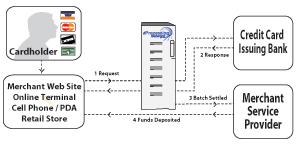 merchant card processing internet gateway los angeles